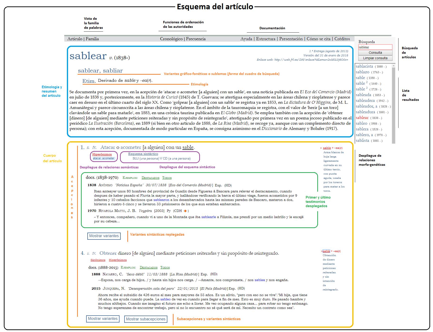 Nuevo Diccionario Histórico Real Academia Española